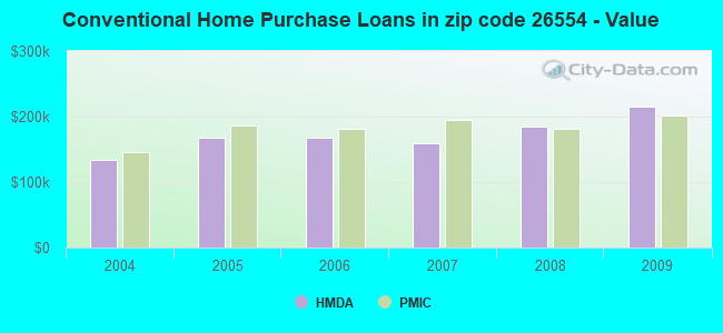 Conventional Home Purchase Loans in zip code 26554 - Value