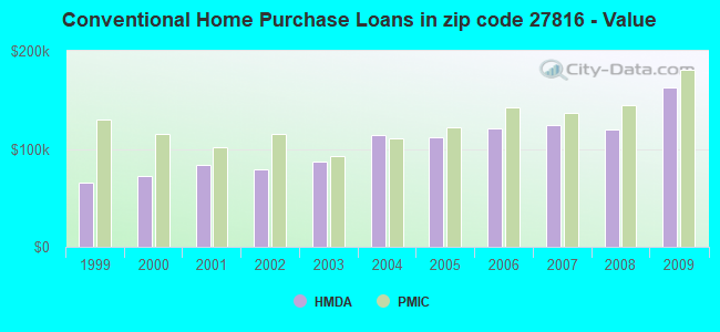 Conventional Home Purchase Loans in zip code 27816 - Value