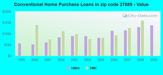 Conventional Home Purchase Loans in zip code 27889 - Value
