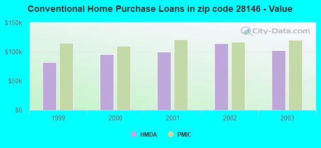Conventional Home Purchase Loans in zip code 28146 - Value