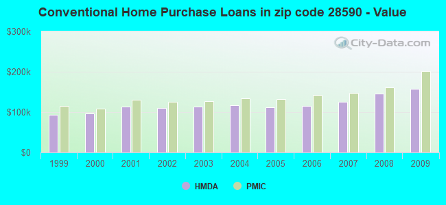 Conventional Home Purchase Loans in zip code 28590 - Value