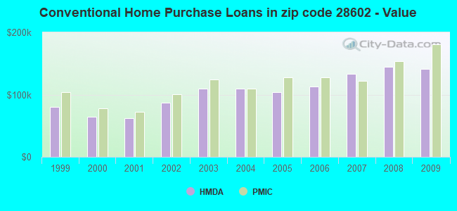 Conventional Home Purchase Loans in zip code 28602 - Value