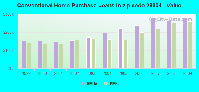 Conventional Home Purchase Loans in zip code 28804 - Value