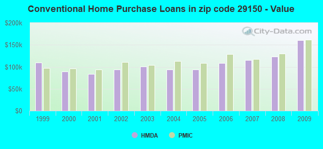 Conventional Home Purchase Loans in zip code 29150 - Value