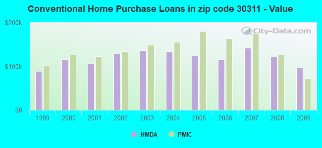 Conventional Home Purchase Loans in zip code 30311 - Value