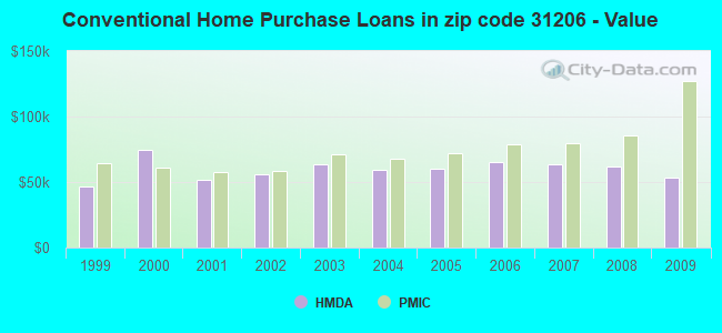 Conventional Home Purchase Loans in zip code 31206 - Value