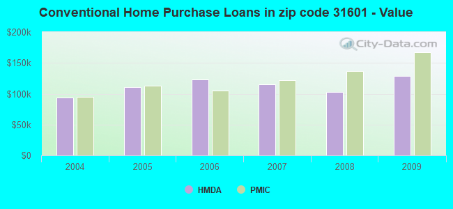 Conventional Home Purchase Loans in zip code 31601 - Value