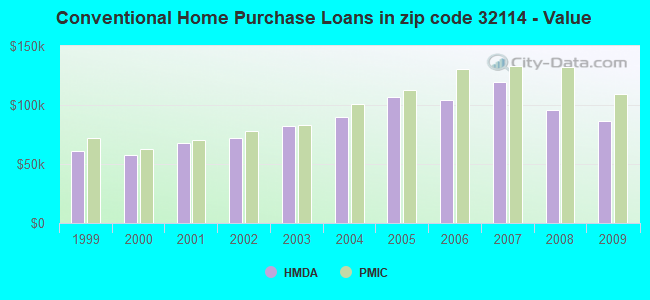 Conventional Home Purchase Loans in zip code 32114 - Value