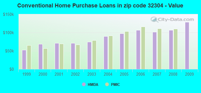 Conventional Home Purchase Loans in zip code 32304 - Value