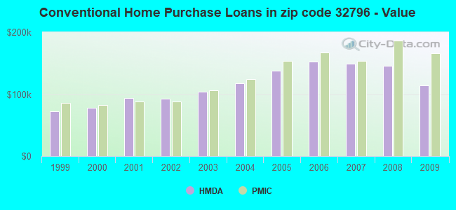 Conventional Home Purchase Loans in zip code 32796 - Value