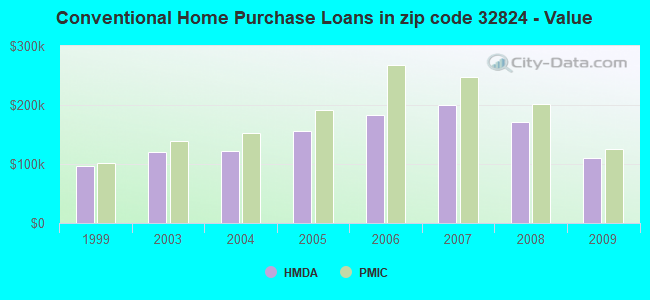 Conventional Home Purchase Loans in zip code 32824 - Value