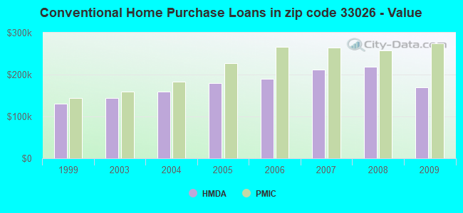 Conventional Home Purchase Loans in zip code 33026 - Value