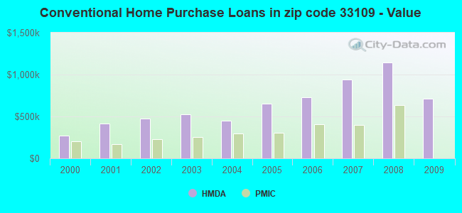 Conventional Home Purchase Loans in zip code 33109 - Value