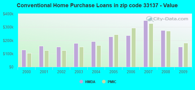 Conventional Home Purchase Loans in zip code 33137 - Value