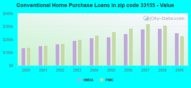 Conventional Home Purchase Loans in zip code 33155 - Value