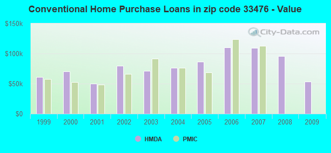 Conventional Home Purchase Loans in zip code 33476 - Value