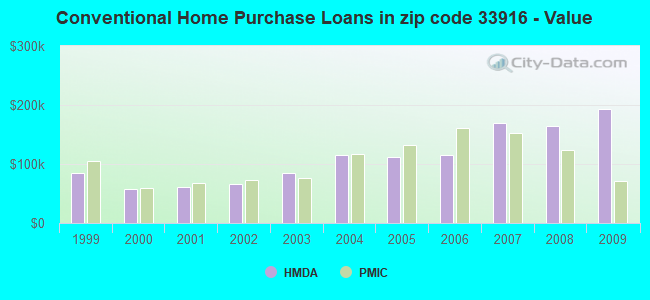 Conventional Home Purchase Loans in zip code 33916 - Value
