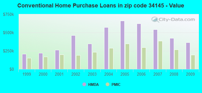 Conventional Home Purchase Loans in zip code 34145 - Value