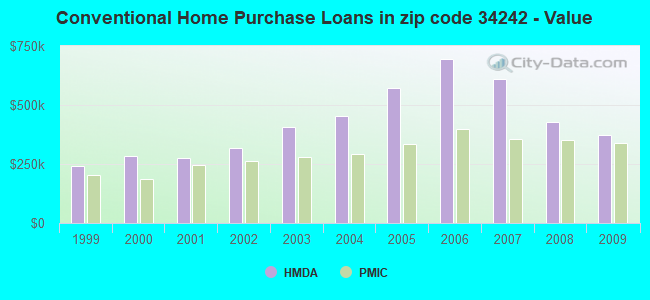 Conventional Home Purchase Loans in zip code 34242 - Value