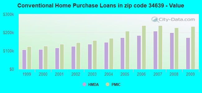 Conventional Home Purchase Loans in zip code 34639 - Value