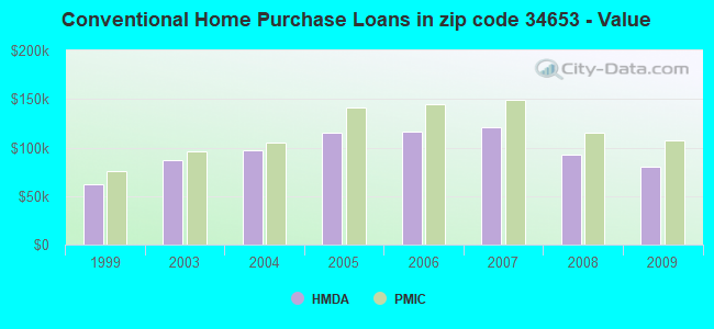 Conventional Home Purchase Loans in zip code 34653 - Value