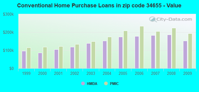 Conventional Home Purchase Loans in zip code 34655 - Value