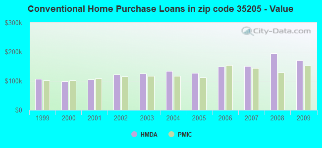 Conventional Home Purchase Loans in zip code 35205 - Value