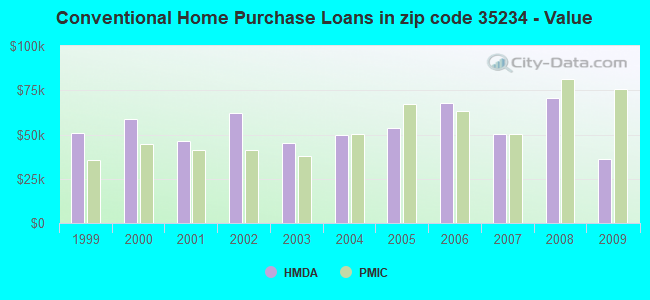 Conventional Home Purchase Loans in zip code 35234 - Value