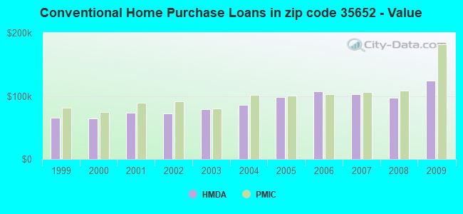 Conventional Home Purchase Loans in zip code 35652 - Value