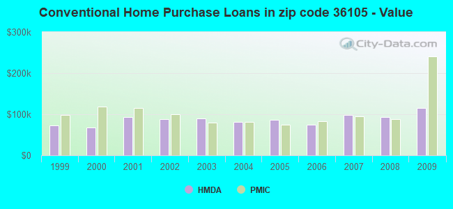 Conventional Home Purchase Loans in zip code 36105 - Value