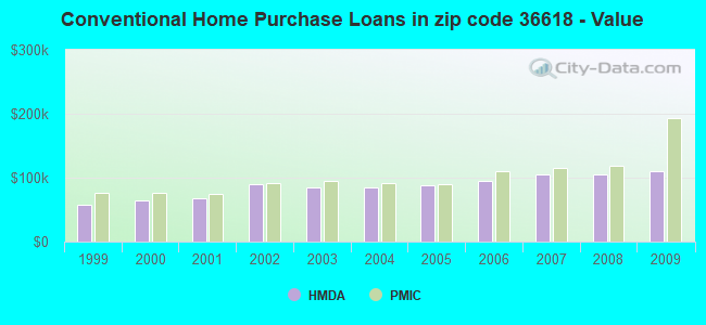 Conventional Home Purchase Loans in zip code 36618 - Value