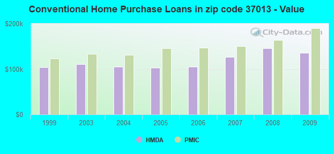 Conventional Home Purchase Loans in zip code 37013 - Value