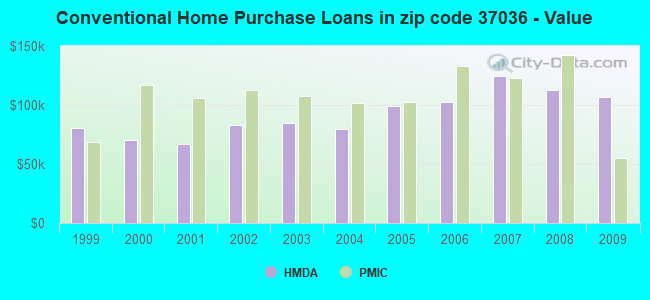 Conventional Home Purchase Loans in zip code 37036 - Value