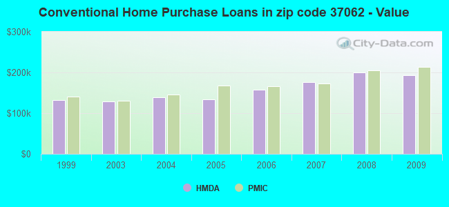 Conventional Home Purchase Loans in zip code 37062 - Value