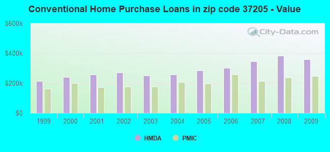 Conventional Home Purchase Loans in zip code 37205 - Value
