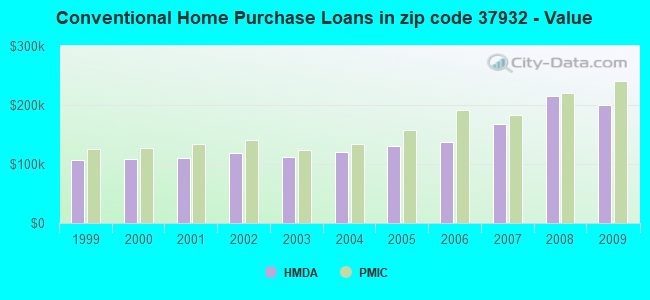 Conventional Home Purchase Loans in zip code 37932 - Value