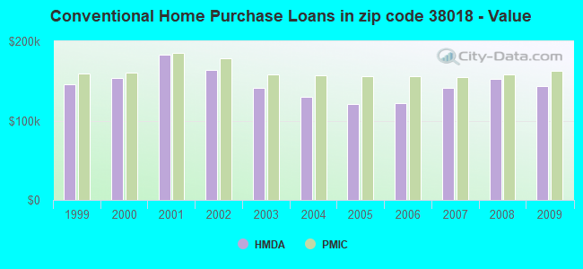 Conventional Home Purchase Loans in zip code 38018 - Value