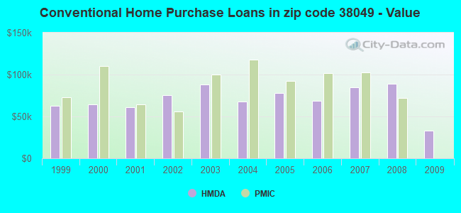 Conventional Home Purchase Loans in zip code 38049 - Value