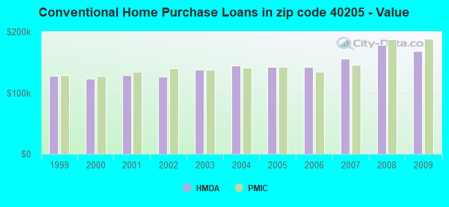 Conventional Home Purchase Loans in zip code 40205 - Value