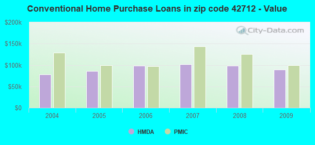 Conventional Home Purchase Loans in zip code 42712 - Value