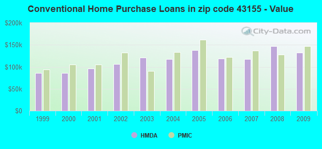 Conventional Home Purchase Loans in zip code 43155 - Value