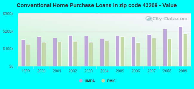 Conventional Home Purchase Loans in zip code 43209 - Value