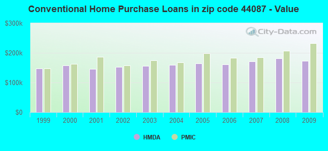Conventional Home Purchase Loans in zip code 44087 - Value