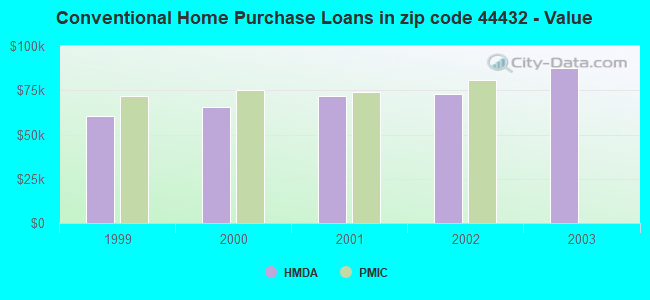 Conventional Home Purchase Loans in zip code 44432 - Value