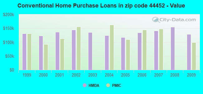Conventional Home Purchase Loans in zip code 44452 - Value