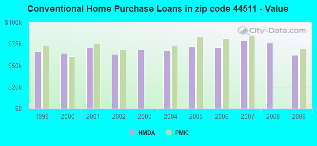 Conventional Home Purchase Loans in zip code 44511 - Value