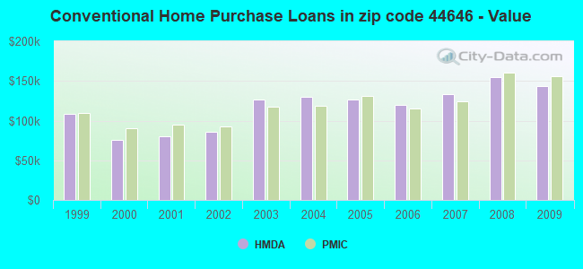 Conventional Home Purchase Loans in zip code 44646 - Value