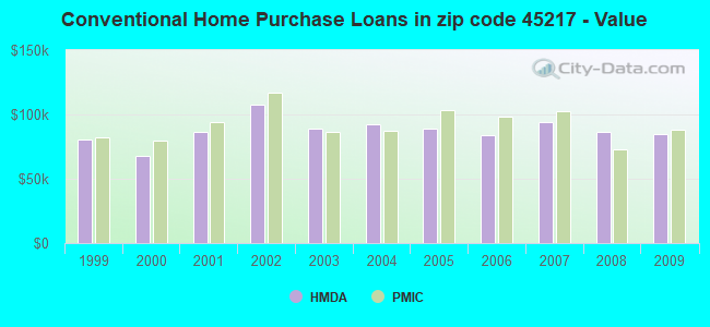 Conventional Home Purchase Loans in zip code 45217 - Value