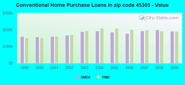 Conventional Home Purchase Loans in zip code 45305 - Value