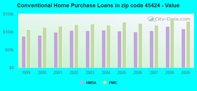 Conventional Home Purchase Loans in zip code 45424 - Value